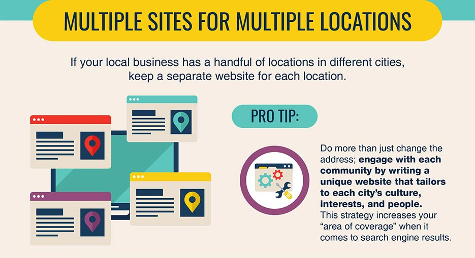 Local SEO Multiple sites for multiple locations